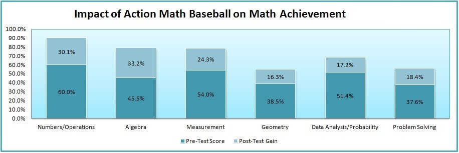 Research Action Math Baseball